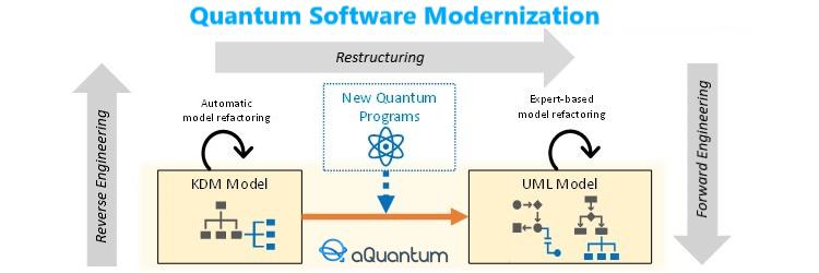"""KDM to UML Model Transformation for Quantum Software Modernization"", new article by aQuantum"